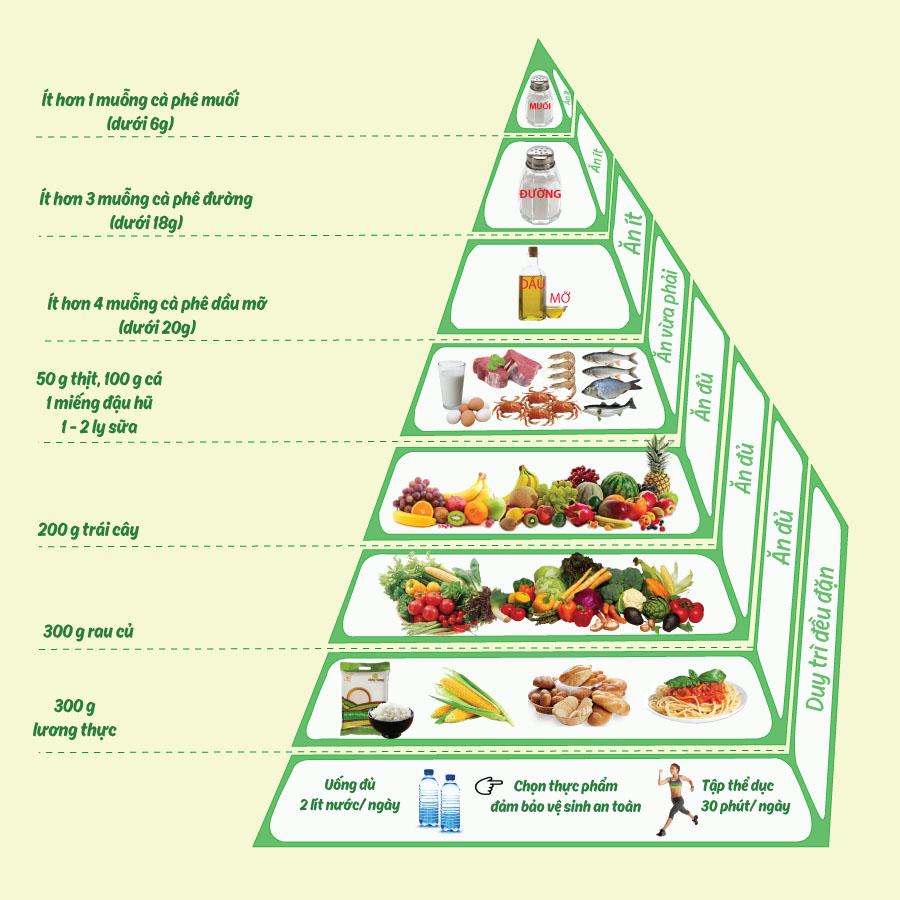 tháp dinh dưỡng cho thực đơn phụ nữ trung niên